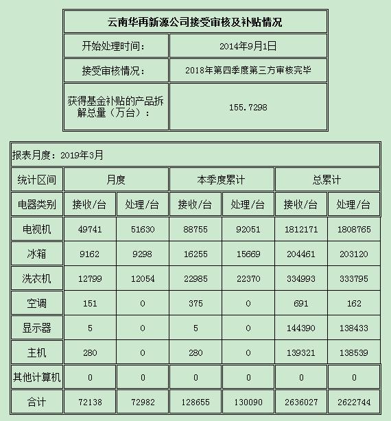 云南2019.3.png