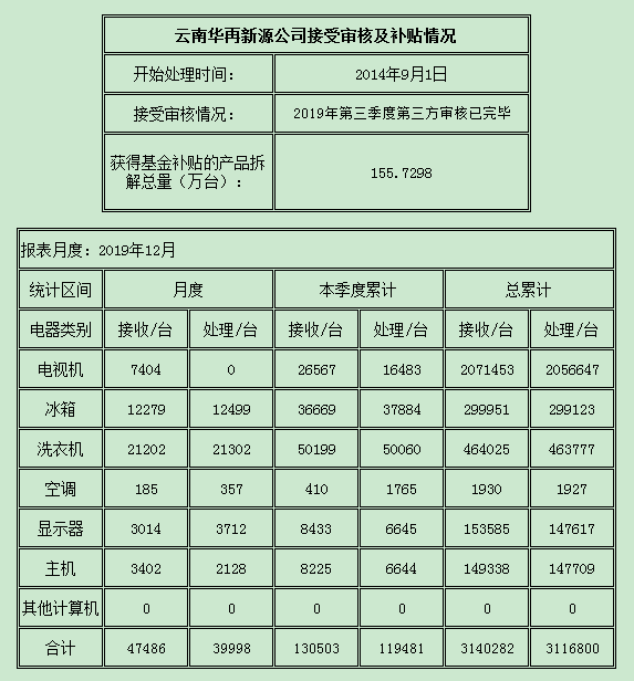 云南2019.12.png