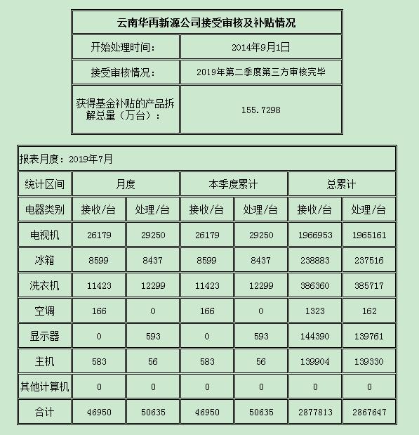云南2019.7.png